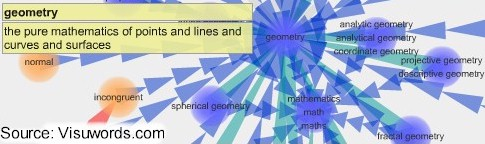 Geometry--pure math of points, lines, curves, and surfaces