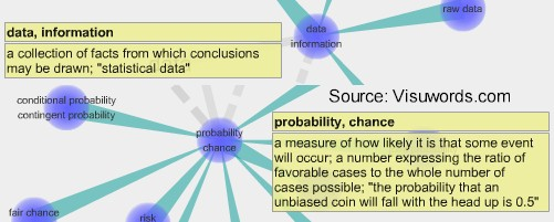 Data--collection of facts and Probability--how likely something will occur