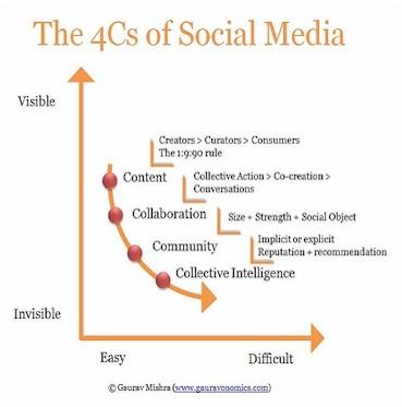 Buy an essay social media negative effects