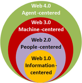 World Wide Web 1.0 to 4.0 Evolution